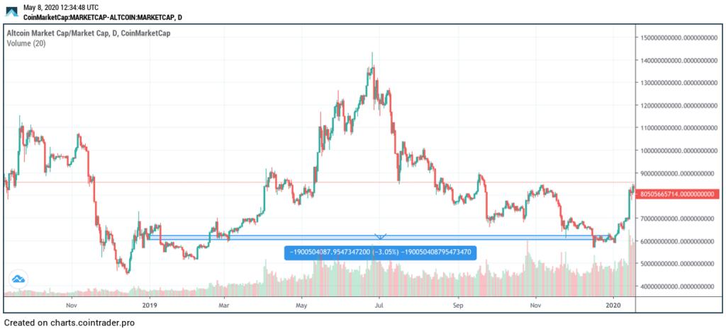 évolution du marché des altcoins en 2019 graphique